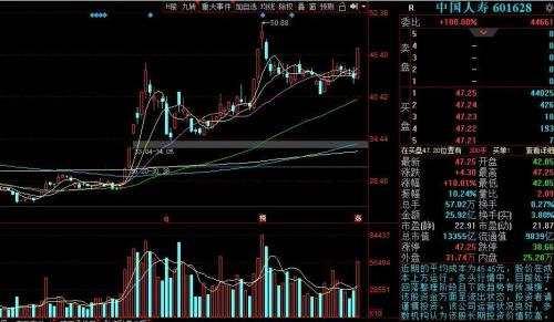 黄斌汉:万亿人寿涨停!消费金融或有大行情!