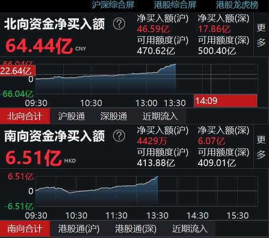 北向资金跑步流入超64亿 沪股通净流入46.59亿元