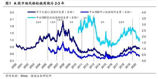 海通策略:本輪是轉型升級牛 科技+消費升級是中長期趨勢