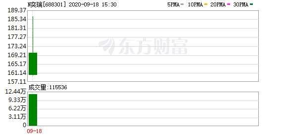 解码科创板:N奕瑞首日上市收涨33.86%!