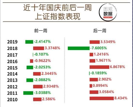 一圖看清國慶前后持股還是持幣:節后上漲概率高達80%