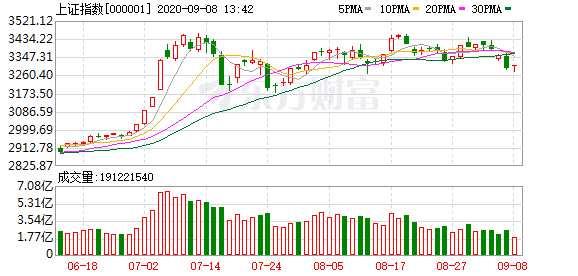 大盘加速探底 白马股重挫震动市场
