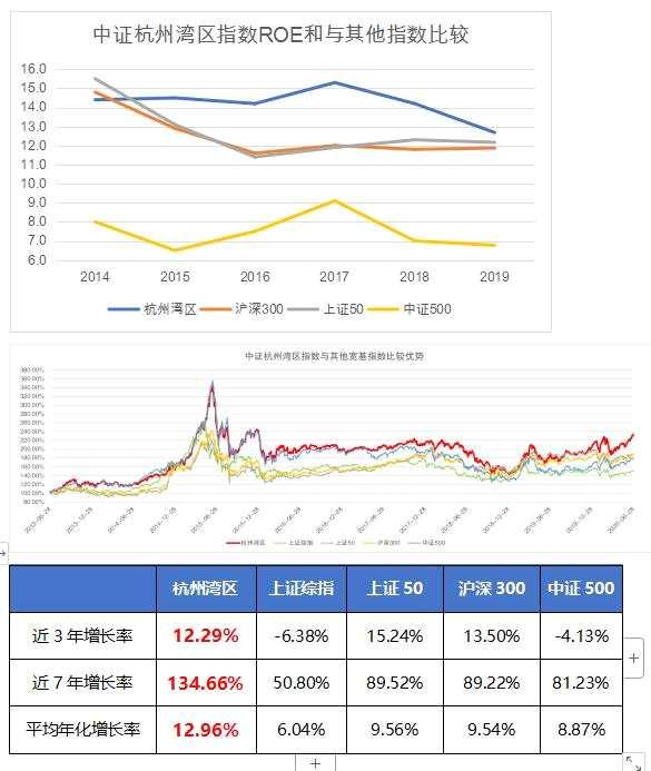 南华基金:2020年中报披露,94%杭州湾区指数成份股实现盈利