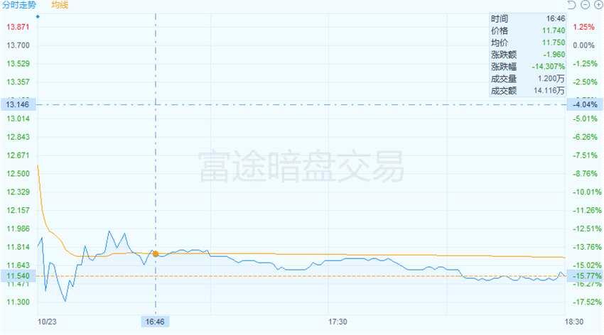 先声药业暗盘暴跌15.77% 中一手亏超两千港元