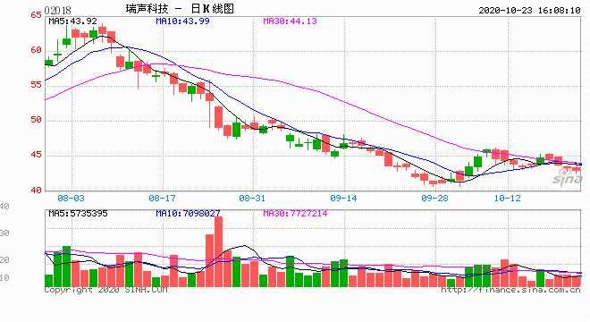 蒋锦志卖出瑞声科技150万股套现6580万 持股减少为4.89%