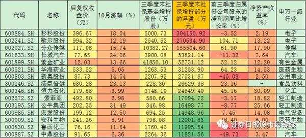 社保基金增仓239家公司股票 15只增仓股增持部分浮盈逾103亿元