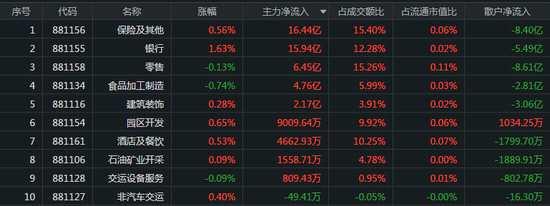 创业板冲高回落:银行板块再走强 主力出击保险股
