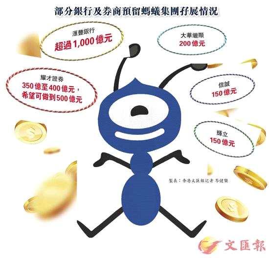 券商或为蚂蚁预留近万亿元孖展 耀才最高可提供20倍杠杆