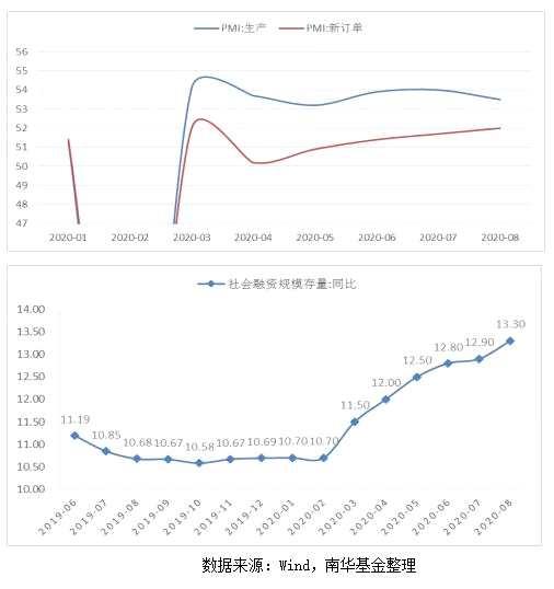 南华基金:债市处于震荡调整期,摊余成本法债基可从容入场