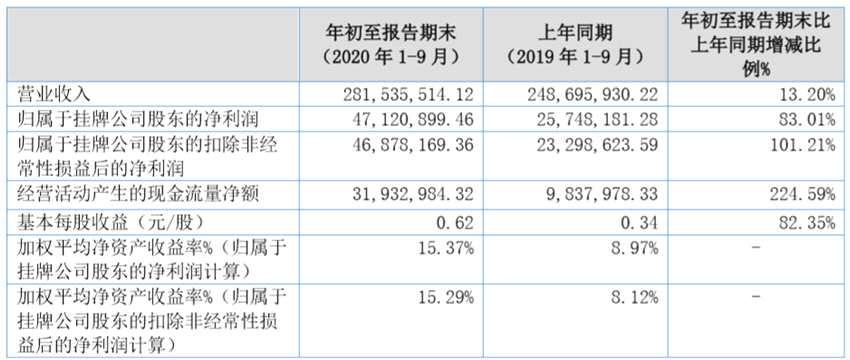 受益铁路基建开展,五新隧装第三季度营收1.31亿元迎翻转