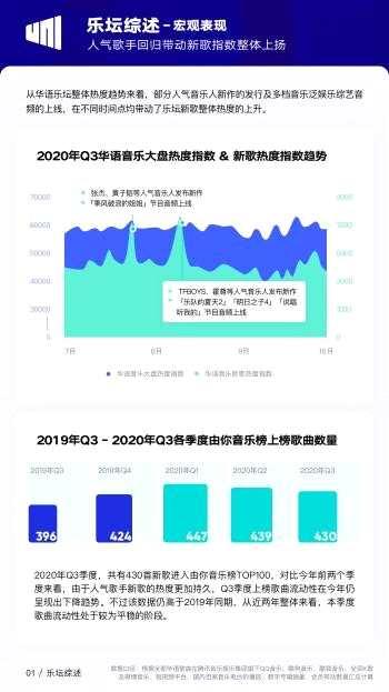 《【杏鑫娱乐注册官网】三季度哪些音乐受欢迎?TFBOYS三人成绩最亮眼》