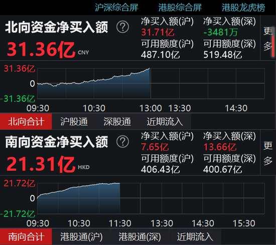 午评:北向资金净流入31.36亿元 沪股通净流入31.71亿元