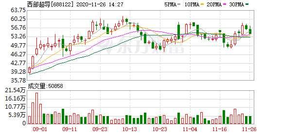 西部超导:股东深创投拟询价转让1.94%股份 价格下限为46.5元/股