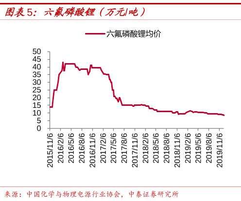 锂电池最强原料飙四成!龙头净利预涨45倍