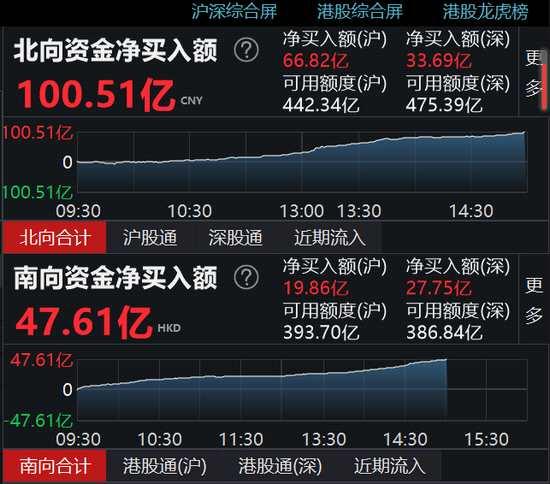 收评:北向资金净买入100.51亿 沪股通净买入66.82亿
