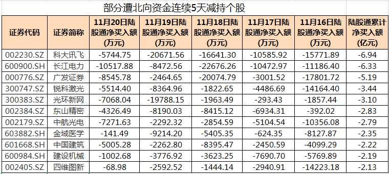 68股遭北向资金连续5天减持 21股累计净卖出额超亿元