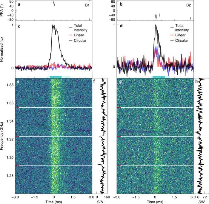 """快速射电暴(FRB)在银河系中重复出现 磁星SGR 1935+2154正在制造""""噪音"""""""