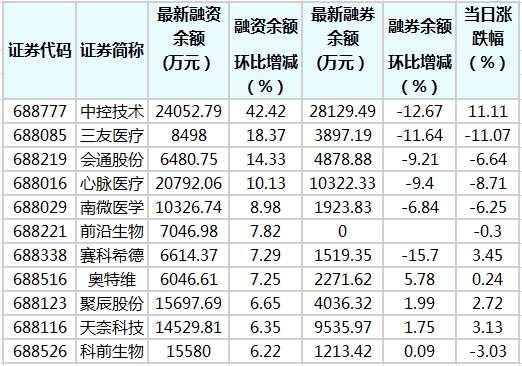 科创板融资余额减少7144.88万元 83股融资余额环比增加