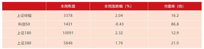 滬市市場運行情況例行發布(2020年11月20日)