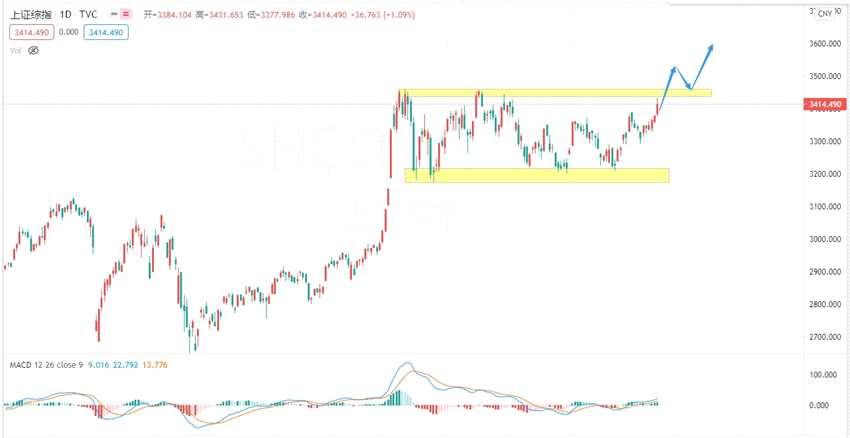 张志:A股市场放量上行,突破就在本周!