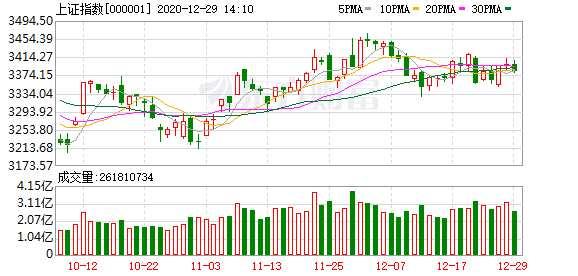 和信投顧:市場高低位切換明顯 整體超跌反彈為主