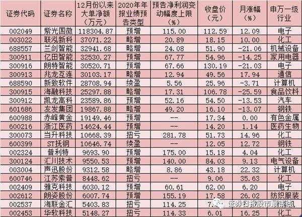 必看!253家公司年报业绩预喜 近50亿元大单资金加仓22只绩优股!
