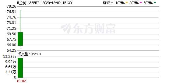 解碼科創板:科創板喜添新丁 N蘭劍首日大漲137.36%!