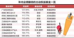 10只基金业绩翻倍 年度排名悬念迭起