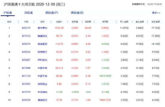 北京资金净流入64.40亿,京东方A净买入10.42亿