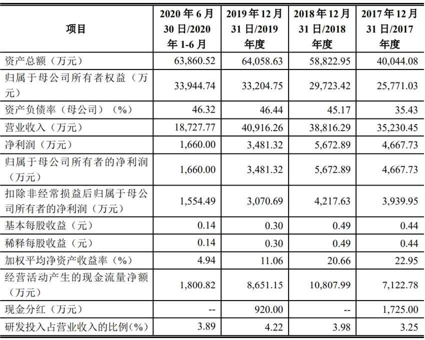 精密科技IPO:募資3億擴建精密生產線 公司營收增加凈利潤反降?