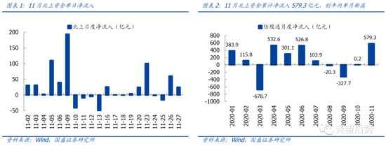 國盛策略:北上流入步伐明顯提速 11月凈流入創年內新高