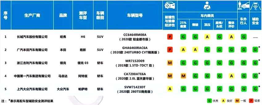新華財經 中國保險汽車安全指數測評顯示:已測車型安全性與經濟性明顯改進