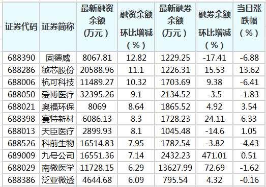 科創板融資余額增加243.34萬元 88股融資余額環比增加