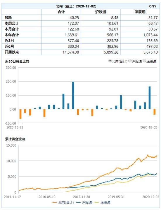 富時羅素名單調整3只A股新入列 外資最近狂買這些股