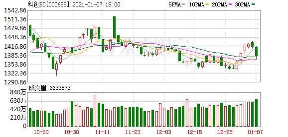 科創板日報:科創50指數收跌2.34% 215股平均跌幅達3.92%