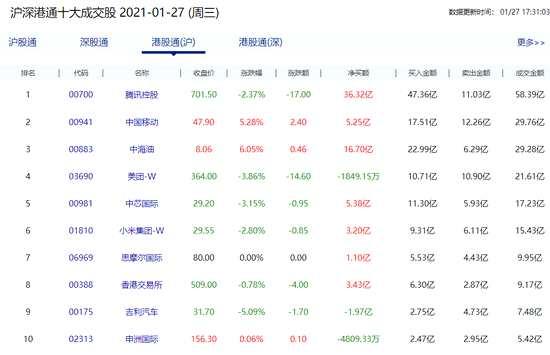 南下資金凈流入235億 騰訊獲買入69億中海油超43億