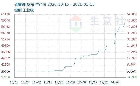 碳酸鋰價格持續上調 產業鏈個股或受關注(附股)