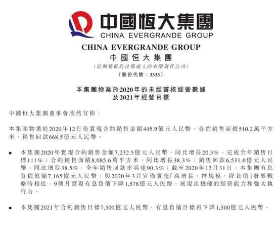 中国恒大:2020年实现合约销售金额7232.5亿元 同比增长20.3%