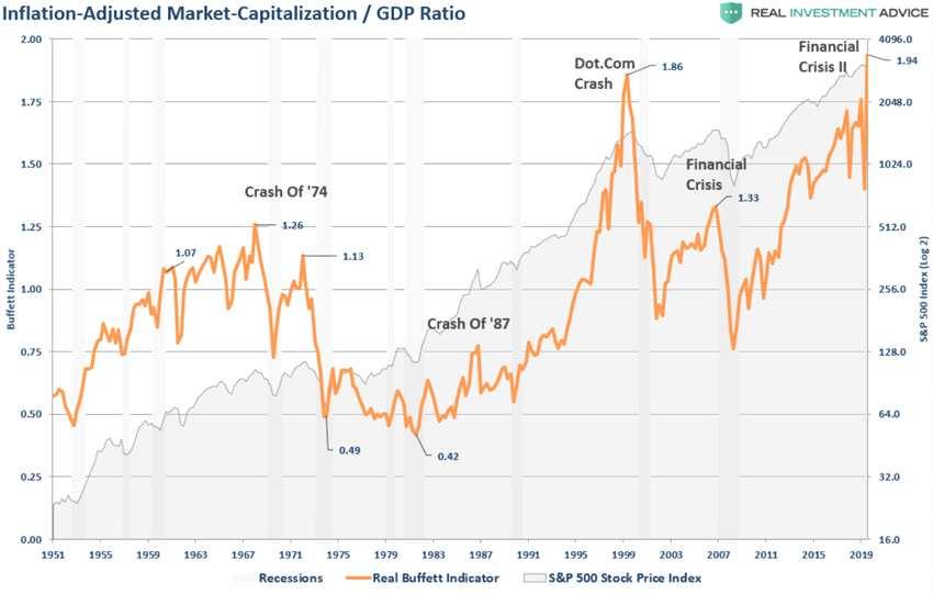 擔憂美股估值泡沫? 高盛:繼續看多,這次真的不一樣