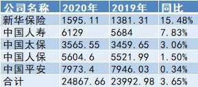 A股五大险企2020年总揽原保费2.49万亿 分析:2021年全年新单复苏持续性可期