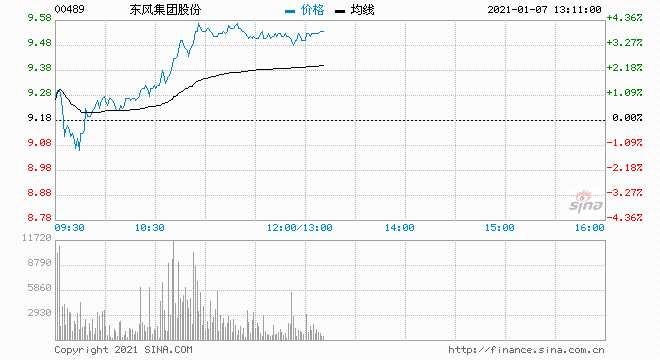 瑞信:上调汽车股目标价 首选东风集团、比亚迪及吉利等