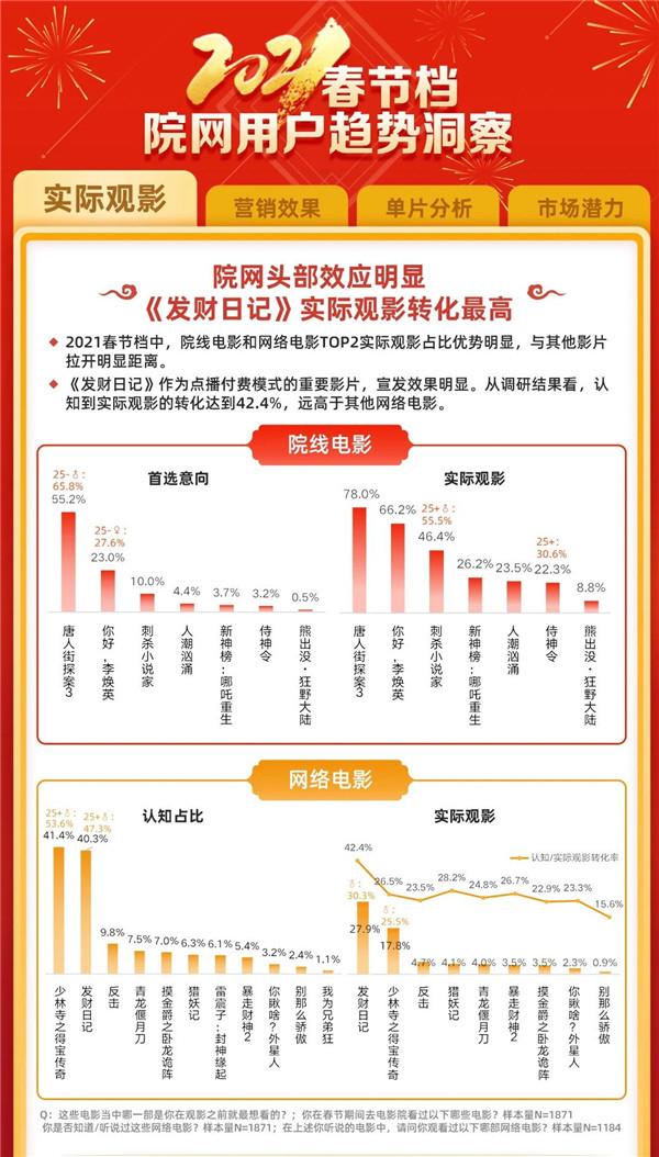 《发财日记》领跑网络春节档