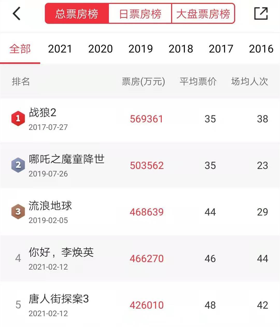 《【杏鑫登陆注册】《复联4》被反超!中国影史票房前五被国产片包揽》