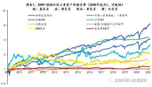 超宽松货币下的资产价格走势