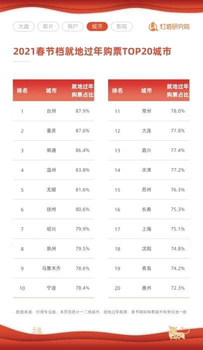 《【杏鑫注册地址】2021春节档票房78.22亿创纪录 上海成最大票仓》