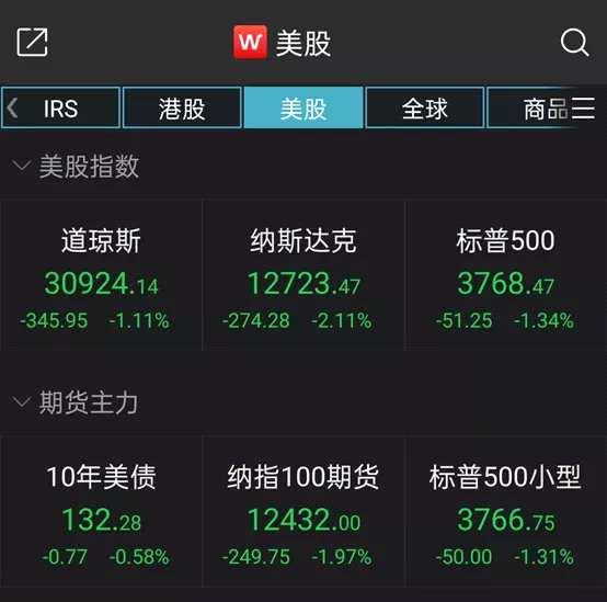 """全球市场""""黑色星期四"""",美股三连挫!原油涨超4%,市场在担心什么?"""