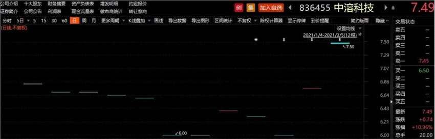 """盈利超6000万 这家新三板企业冲刺""""转板""""!变身IPO概念股后股价大涨"""