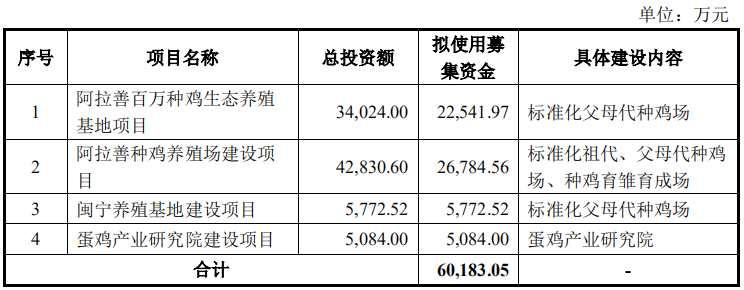 晓鸣农牧创业板IPO获核准 拟募资6亿元投入主营