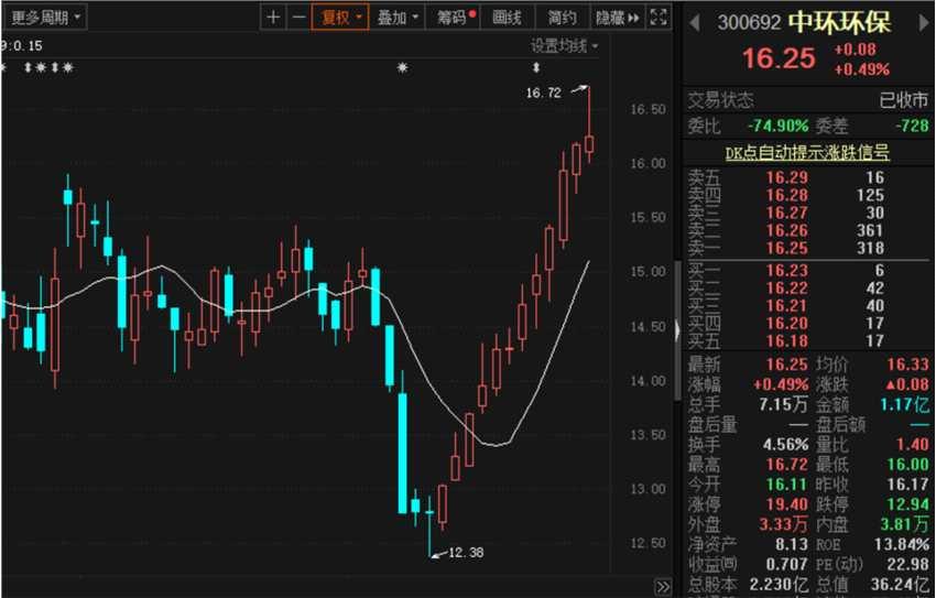 逆市飞扬 这家环保公司股价12连阳!刚刚高送转方案来了