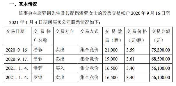 银钢一通监事会主席罗钢与配偶短线交易公司股票:获利3465元已上缴